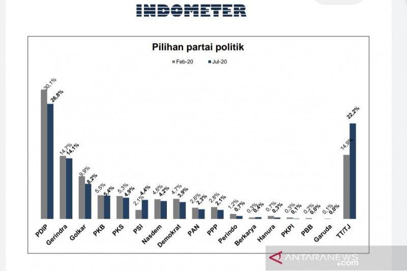 Survei: Elektabilitas PDIP capai 26,8 persen