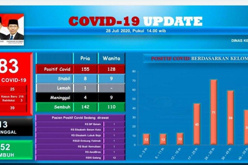 Dua anggota Polri positif COVID-19 di Batam