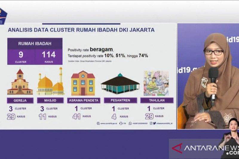 Satgas COVID-19: 11.766 pedagang Jakarta telah jalani tes usap