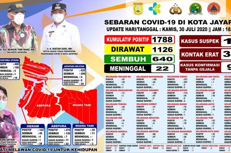 Bertambah lima, positif COVID-19 di Kota Jayapura naik 1.788 orang