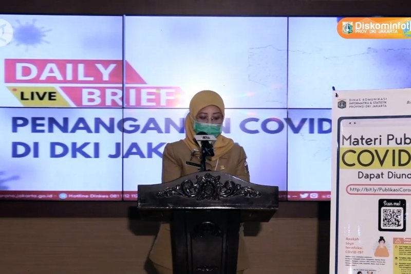 COVID-19 di Jakarta: positif 14.640, sembuh 9.408, meninggal 710