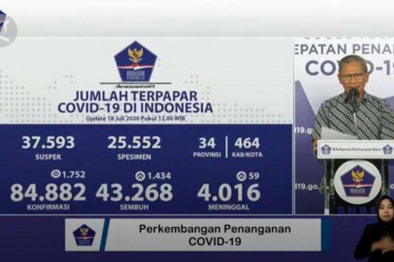 Bertambah 1.434, pasien sembuh di Indonesia mencapai 43.268 orang
