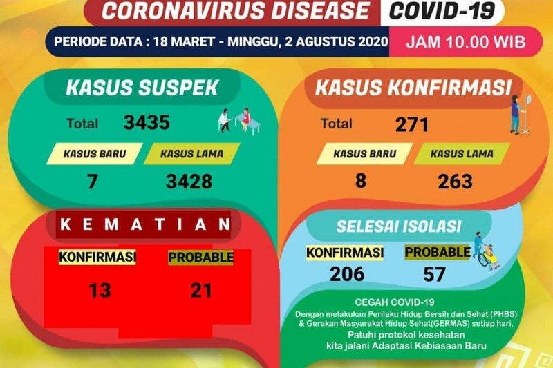 Delapan kasus baru positif COVID-19 di Lampung