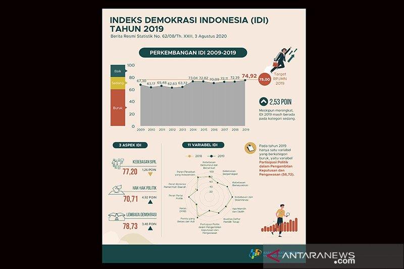 BPS: Indeks Demokrasi Indonesia meningkat, ini indikatornya