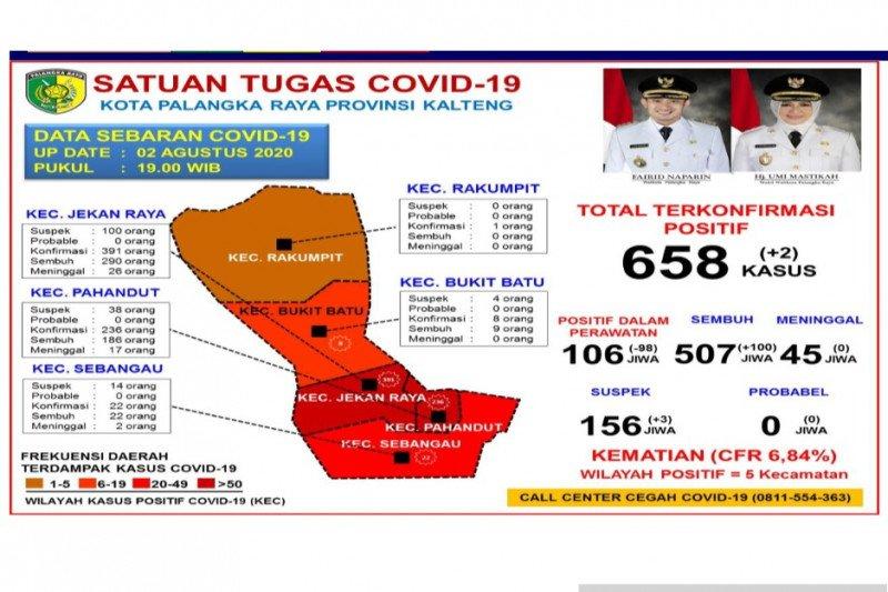 Sejumlah 100 pasien COVID-19 di Palangka Raya dinyatakan sembuh