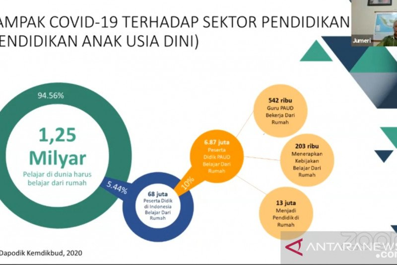 68 juta peserta didik Indonesia terdampak COVID-19, sebut Kemendikbud
