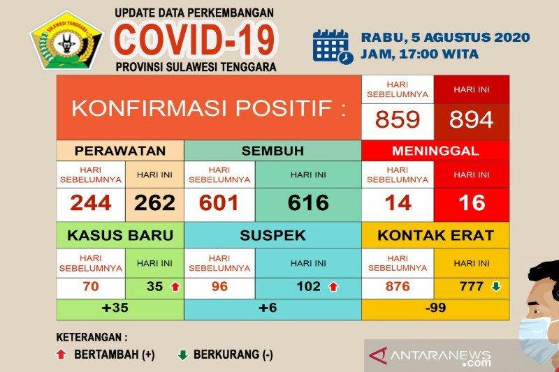 Pasien sembuh COVID-19 di Sultra bertambah jadi 616 orang