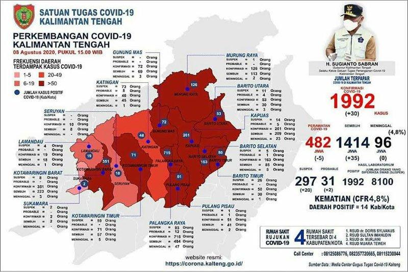 Jumlah positif terjangkit COVID-19 di Kalteng hampir capai 2.000 kasus