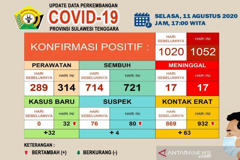 Kasus positif COVID-19 di Sultra 1.052 orang, sembuh 721