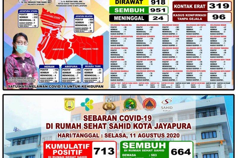 Dua warga Jayapura meninggal akibat terpapar COVID-19