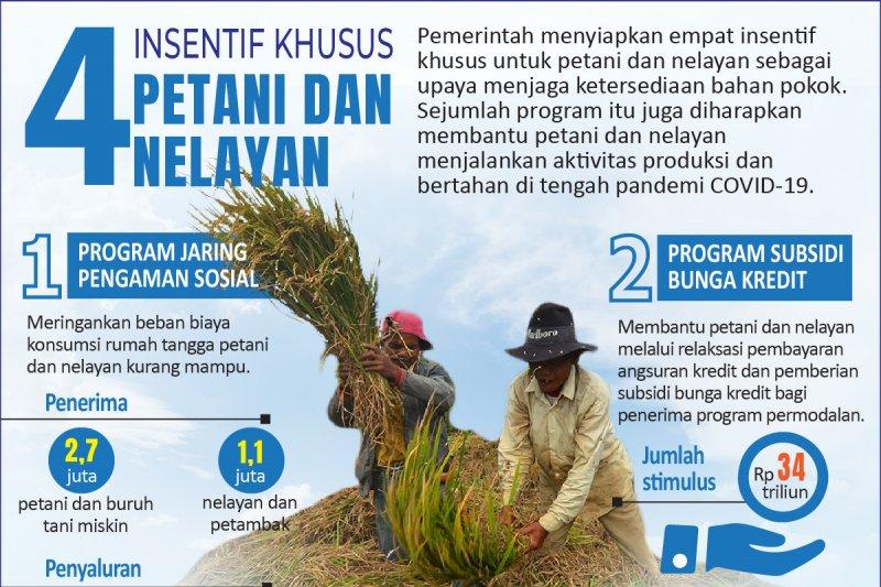 Empat insentif khusus petani dan nelayan
