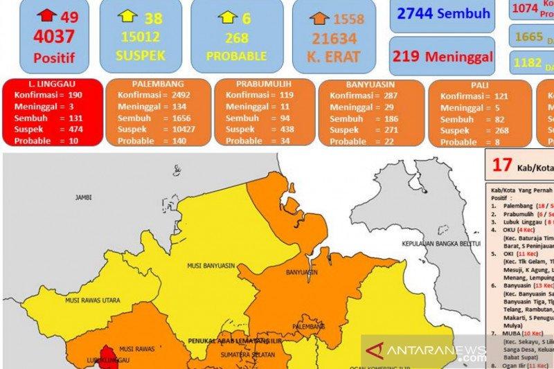 Kasus positif COVID-19 Sumsel tembus 4.037 orang