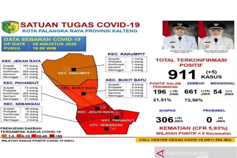 Akumulasi sembuh dari COVID-19 di Palangka Raya capai 661 orang