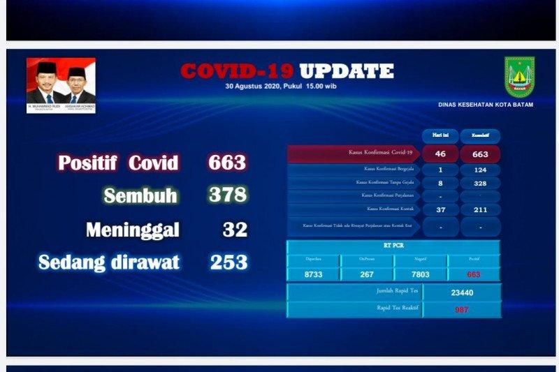 Tiga WNA positif COVID-19 di Batam