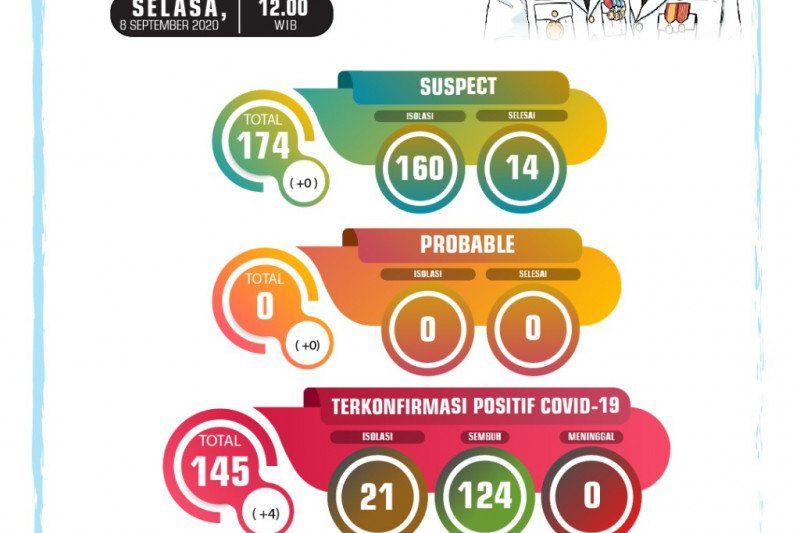 Lagi dua pelajar Kota Sukabumi dinyatakan positif COVID-19