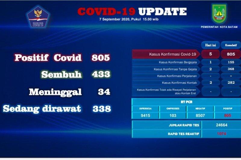 Tambahan lima positif dan empat sembuh COVID-19 di Batam