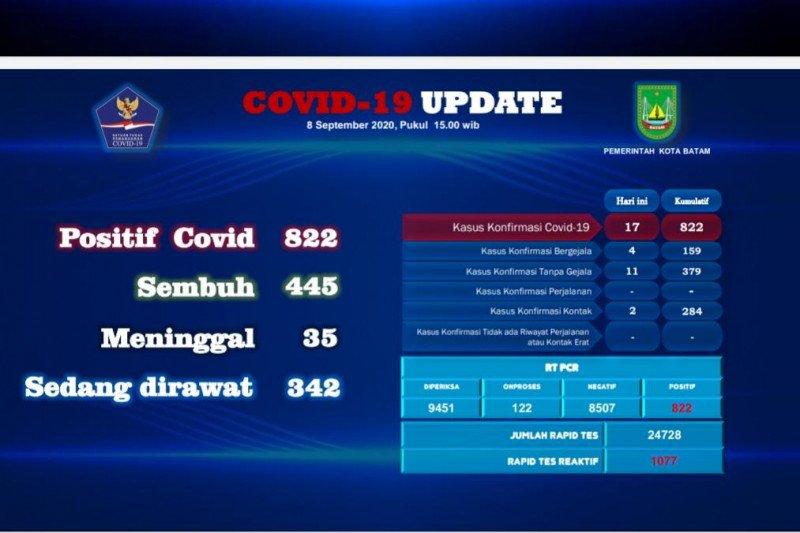 Tambahan positif 17 orang dan 12 orang sembuh COVID-19 di Batam
