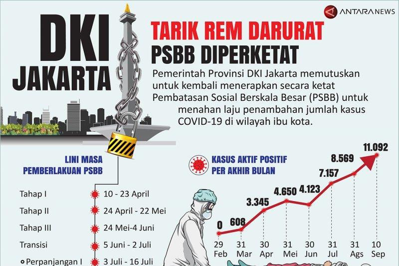 Dki Jakarta Tarik Rem Darurat Psbb Diperketat Antara News Kalimantan Barat