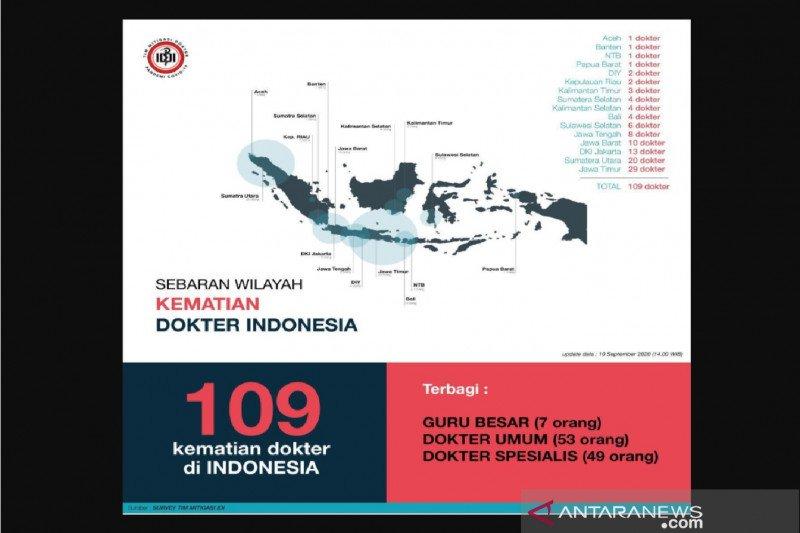 PB IDI: 109 dokter meninggal akibat COVID-19