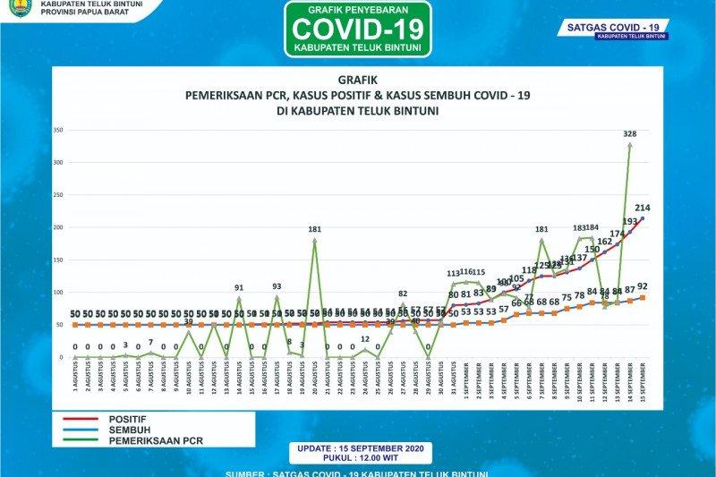 Pasien COVID-19 di Bintuni bertambah 21 orang, satu di antaranya bayi