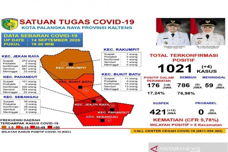 Pasien sembuh dari COVID-19 di Palangka Raya capai 76,98 persen