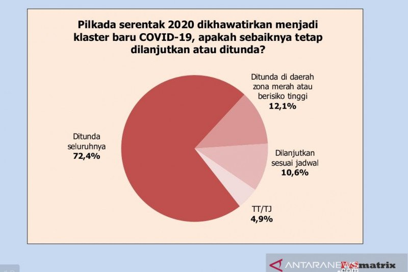 Khawatir klaster baru, survei: Publik minta Pilkada ditunda