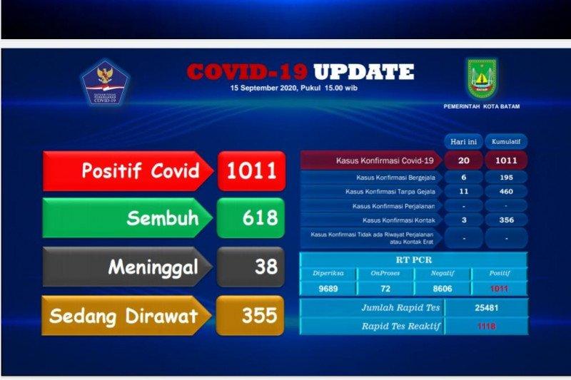 Tambahan 20 positif dan 45 sembuh COVID-19 di Batam