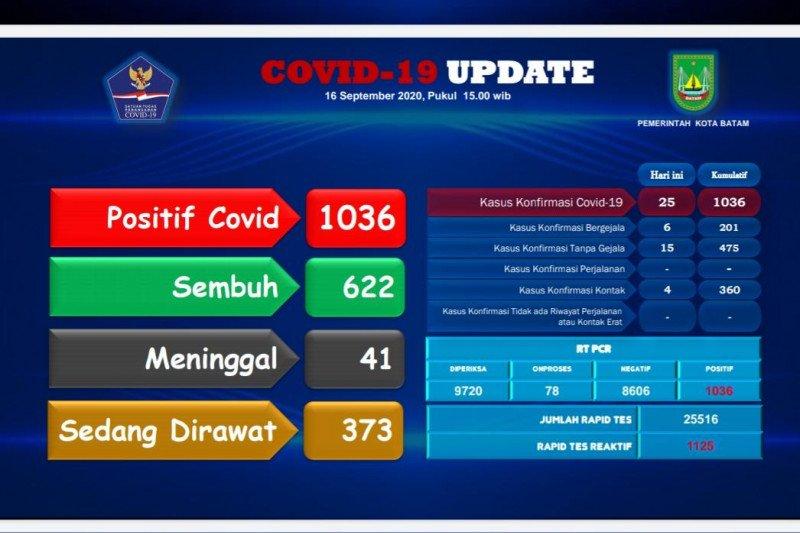 Kasus positif COVID-19 di Batam tambah 25, sembuh 4 orang