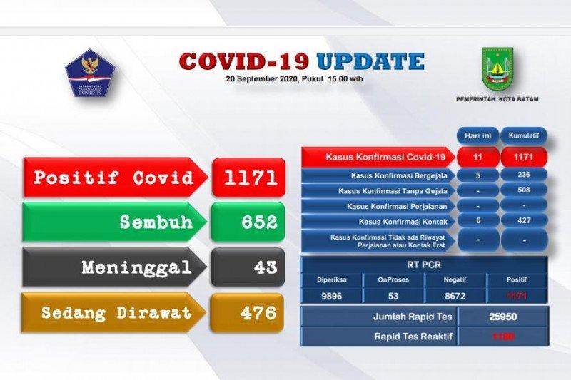 Tambah 11 orang, positif COVID-19 di Batam naik jadi 1.171 kasus