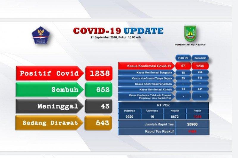 Tambahan 67 orang positif COVID-19 di Batam