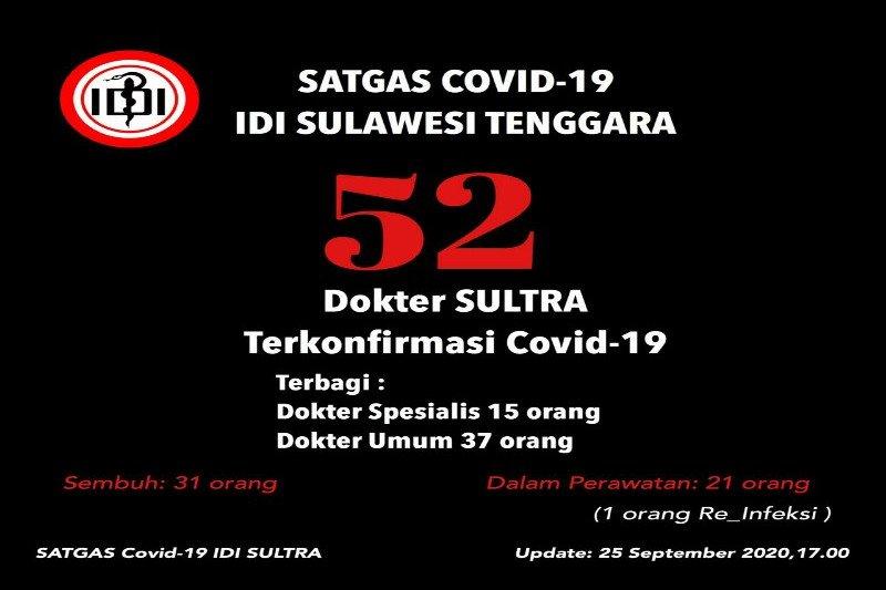 IDI Sultra catat sebanyak 52 orang anggotanya positif COVID-19