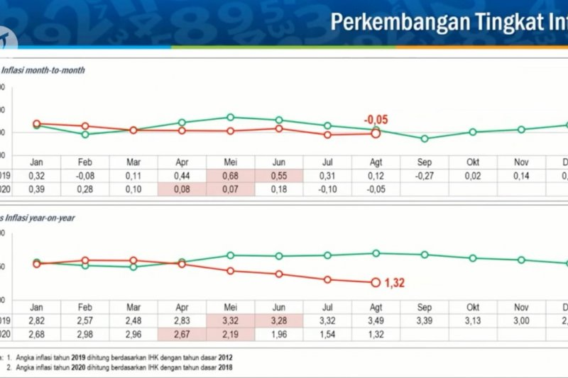 Daging ayam & tiket pesawat sumbang deflasi Agustus 2020
