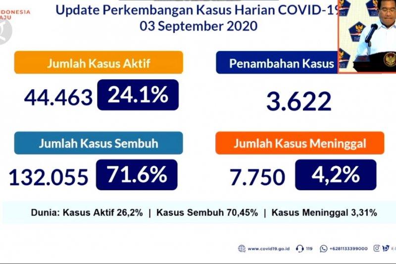 Empat provinsi di Pulau Jawa penyumbang 60% kasus COVID-19 nasional