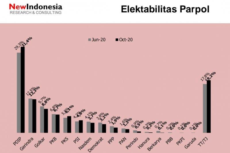 Survei: Elektabilitas PDIP-PSI-PKS naik di tengah pandemi Covid-19