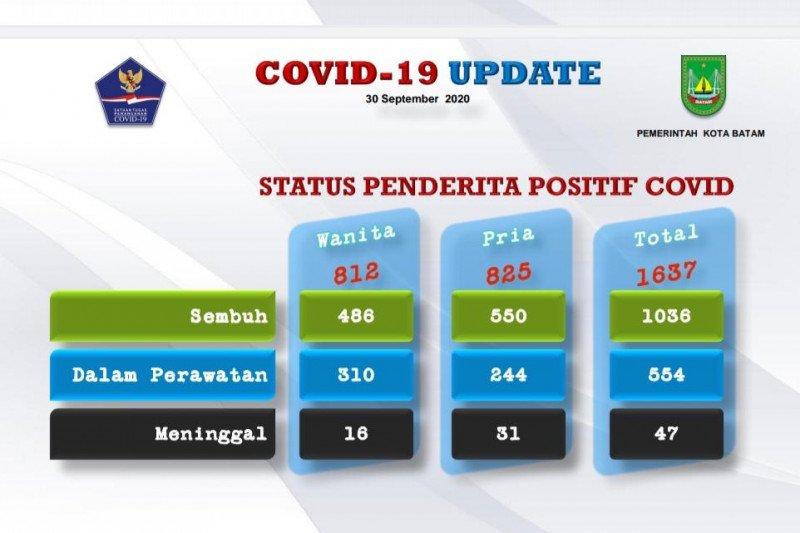Positif COVID-19 di Batam bertambah 30 dan 25 sembuh
