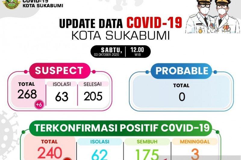Kasus baru COVID-19 di Kota Sukabumi berusia produktif