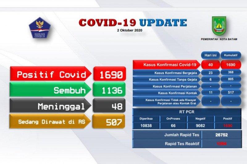 Ada tambahan 40,  positif COVID-19 di Batam-Kepri naik 1.690 kasus