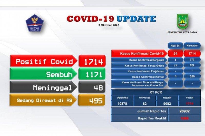 Batam catat penambahan 24 positif dan 35 orang sembuh COVID-19