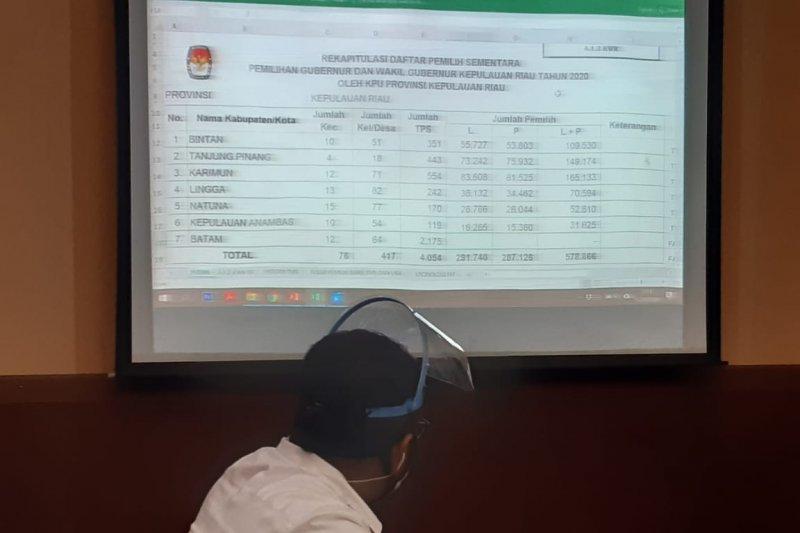 Pilkada Kepri, Bawaslu temukan 4.481 data ganda dalam DPS