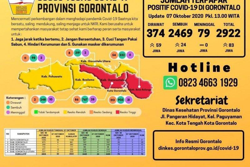 Bertambah 83 orang, positif COVID-19 di Gorontalo naik 2.922 kasus