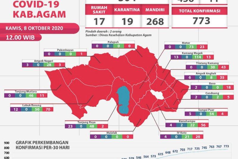 Sebanyak 28 pasien COVID-19 di Agam dinyatakan sembuh
