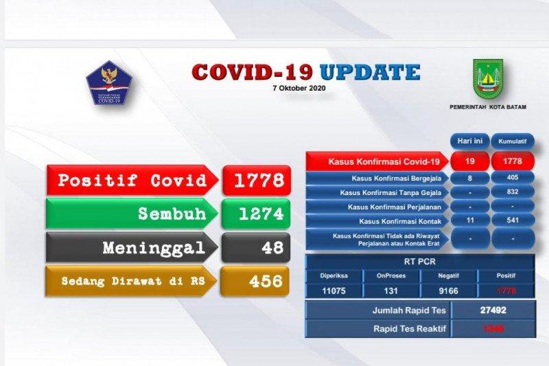 Batam tambah 19 positif dan 22 orang sembuh dari COVID-19