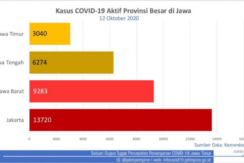 Khofifah ingatkan prokes meski Jatim percontohan kendalikan COVID-19