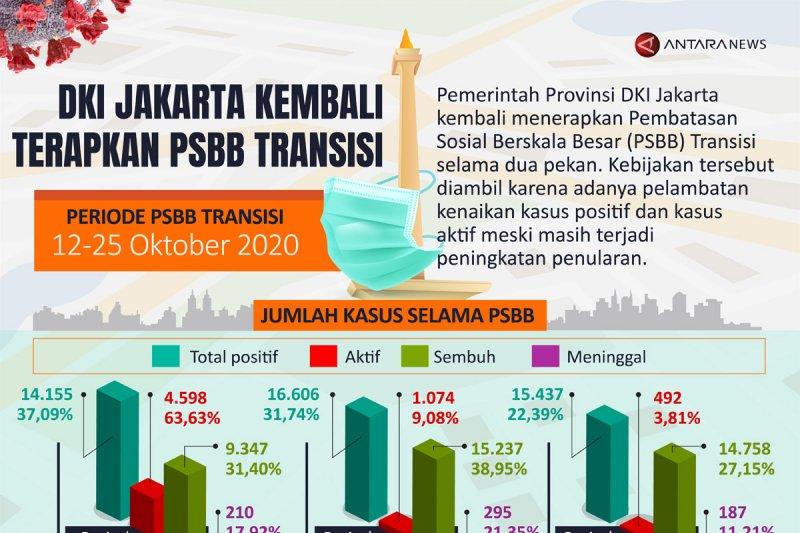 DKI Jakarta kembali terapkan PSBB Transisi