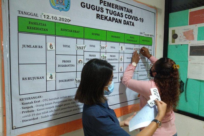 Kasus COVID-19 Kota Sorong bertambah jadi 1.327