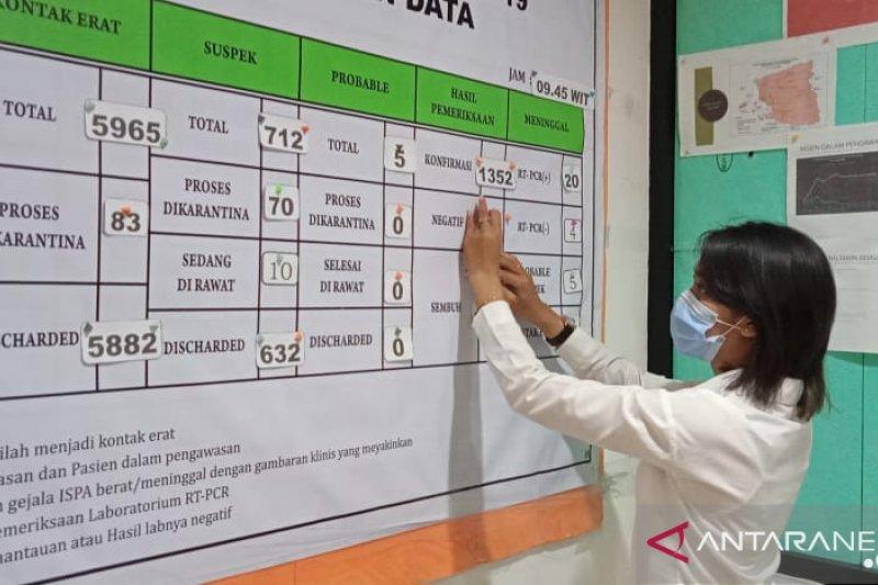 Gugus Tugas: 730 pasien COVID-19 di Kota Sorong sembuh