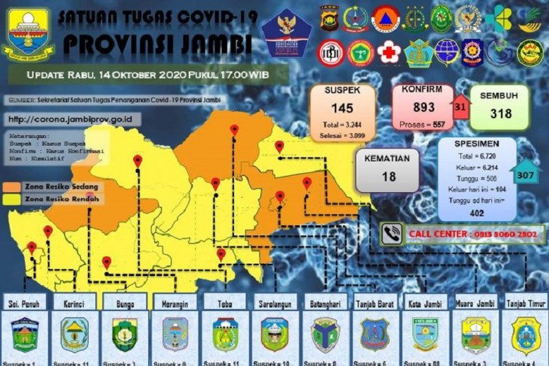 25 warga binaan dan 6 pegawai Lapas Jambi positif COVID-19