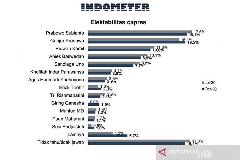Survei: Elektabilitas Prabowo dan Ganjar bersaing ketat