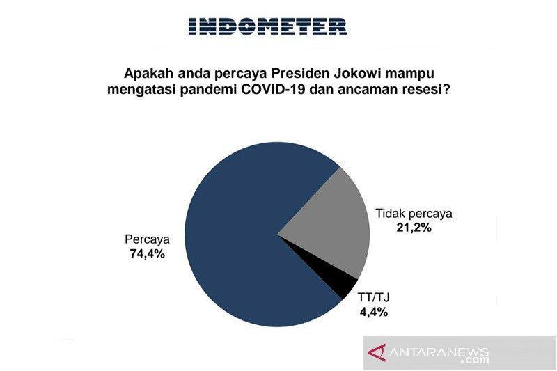 Survei: Publik percaya Jokowi mampu atasi pandemi dan resesi