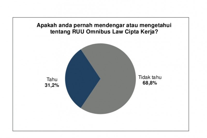 Survei: Hanya 31,2 persen publik tahu UU Ciptaker